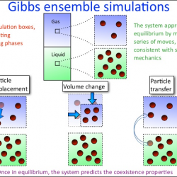 gibbs-ensemble